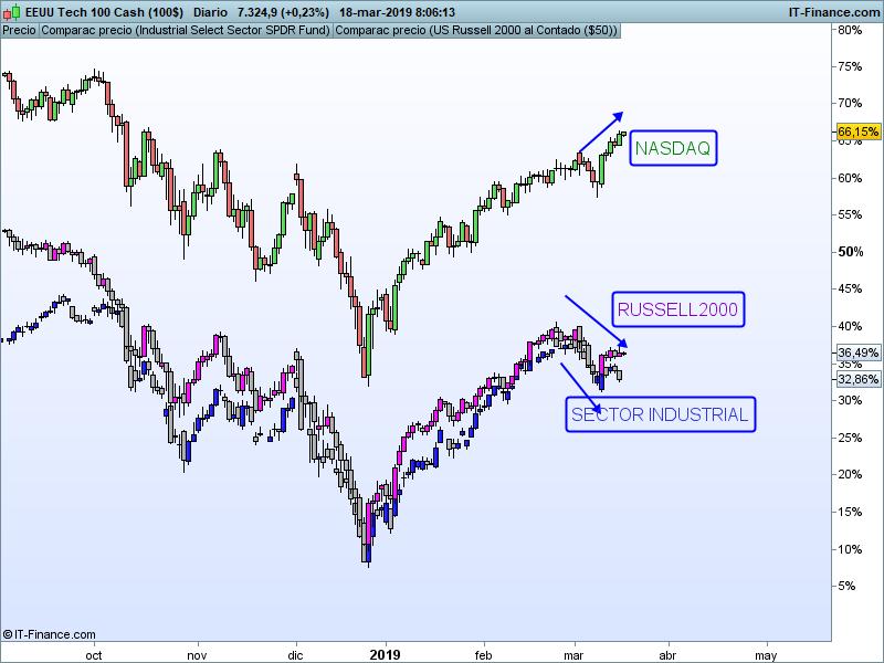 NASDAQ-Diario-1.png